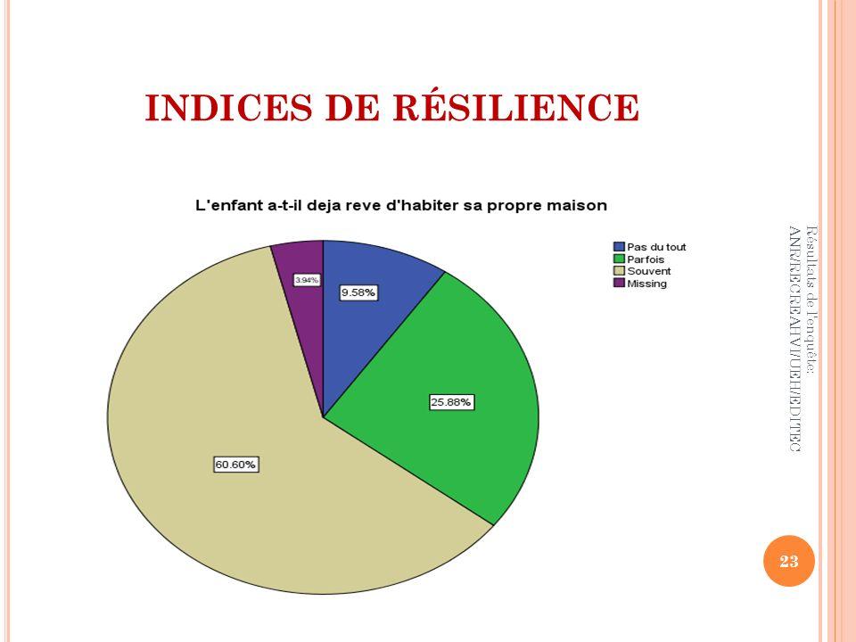 INDICES DE RÉSILIENCE Résultats de l'enquête: ANR/RECREAHVI/UEH/EDITEC 23