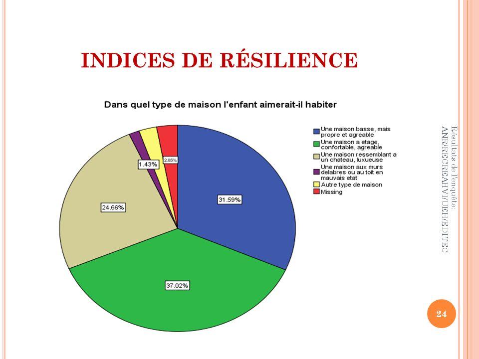 INDICES DE RÉSILIENCE Résultats de l'enquête: ANR/RECREAHVI/UEH/EDITEC 24