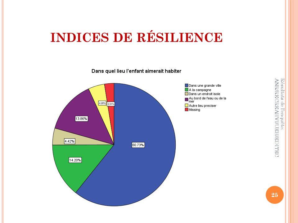 INDICES DE RÉSILIENCE 25 Résultats de l'enquête: ANR/RECREAHVI/UEH/EDITEC