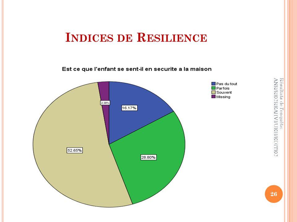 I NDICES DE R ESILIENCE 26 Résultats de l'enquête: ANR/RECREAHVI/UEH/EDITEC