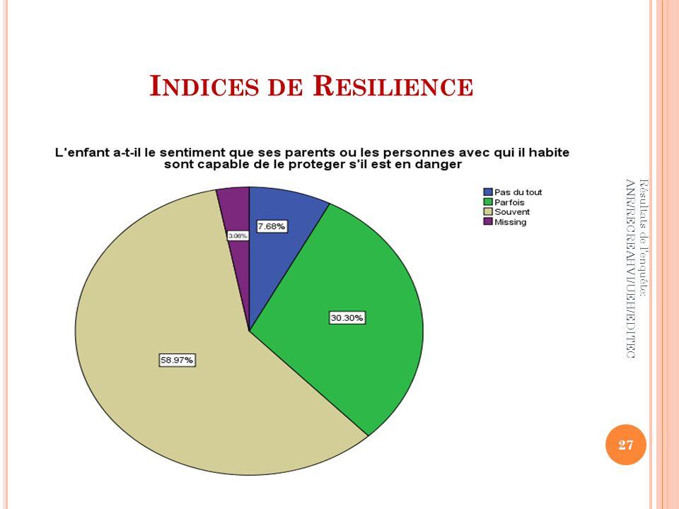 I NDICES DE R ESILIENCE 27 Résultats de l'enquête: ANR/RECREAHVI/UEH/EDITEC