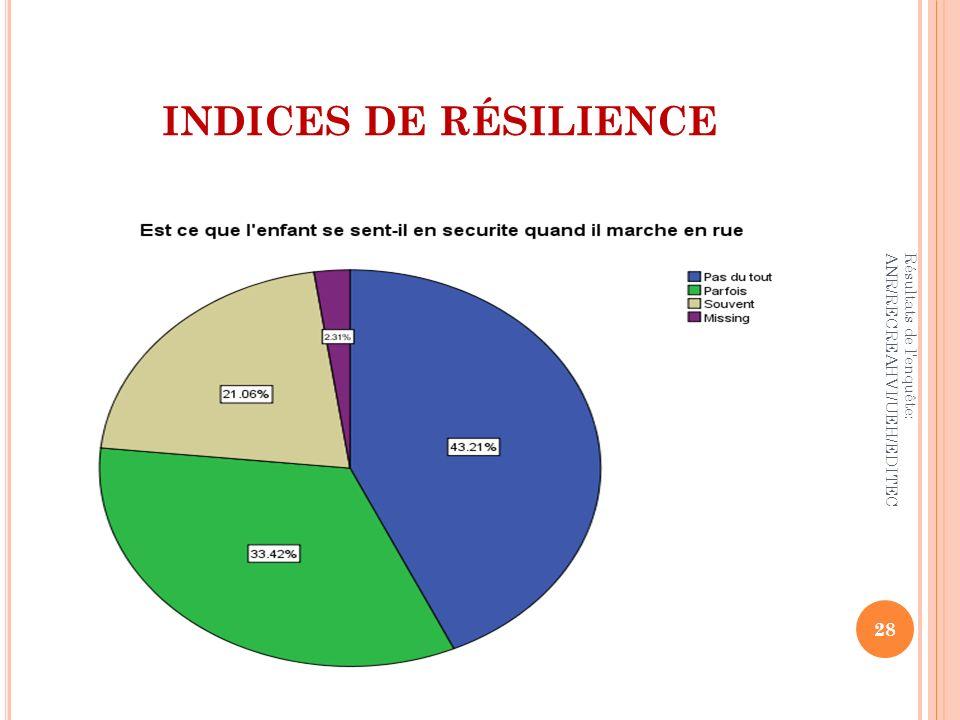 INDICES DE RÉSILIENCE 28 Résultats de l'enquête: ANR/RECREAHVI/UEH/EDITEC