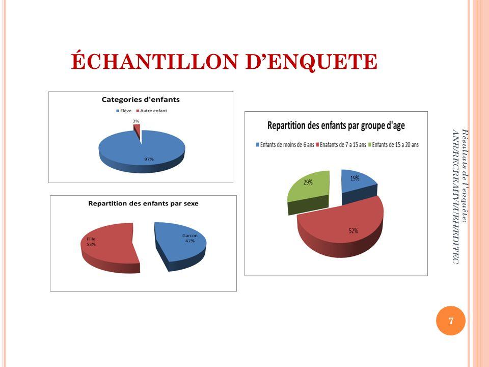 ÉCHANTILLON DENQUETE Résultats de l'enquête: ANR/RECREAHVI/UEH/EDITEC 7