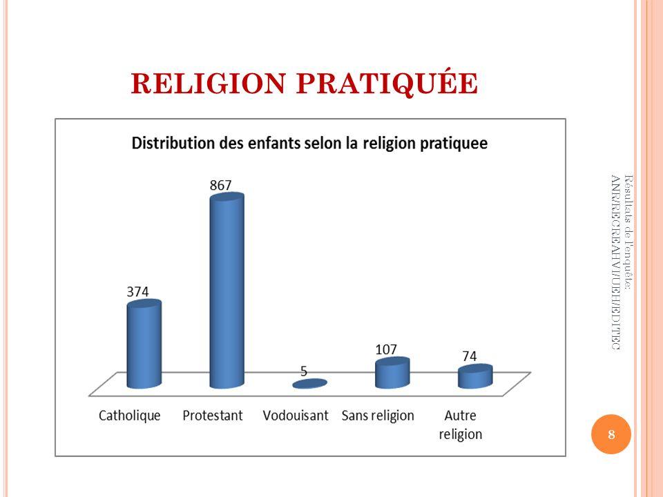 RELIGION PRATIQUÉE Résultats de l'enquête: ANR/RECREAHVI/UEH/EDITEC 8