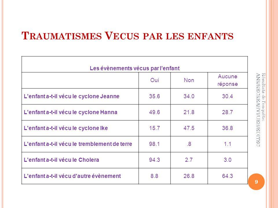 T RAUMATISMES V ECUS PAR LES ENFANTS Résultats de l'enquête: ANR/RECREAHVI/UEH/EDITEC 9 Les évènements vécus par lenfant OuiNon Aucune réponse L'enfan