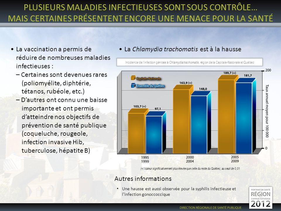 PLUSIEURS MALADIES INFECTIEUSES SONT SOUS CONTRÔLE… MAIS CERTAINES PRÉSENTENT ENCORE UNE MENACE POUR LA SANTÉ La vaccination a permis de réduire de nombreuses maladies infectieuses : – Certaines sont devenues rares (poliomyélite, diphtérie, tétanos, rubéole, etc.) – Dautres ont connu une baisse importante et ont permis datteindre nos objectifs de prévention de santé publique (coqueluche, rougeole, infection invasive Hib, tuberculose, hépatite B) (+) Valeur significativement plus élevée que celle du reste du Québec, au seuil de 0,01 Autres informations Une hausse est aussi observée pour la syphilis infectieuse et linfection gonoccoccique Incidence de linfection génitale à Chlamydia trachomatis, région de la Capitale-Nationale et Québec La Chlamydia trachomatis est à la hausse