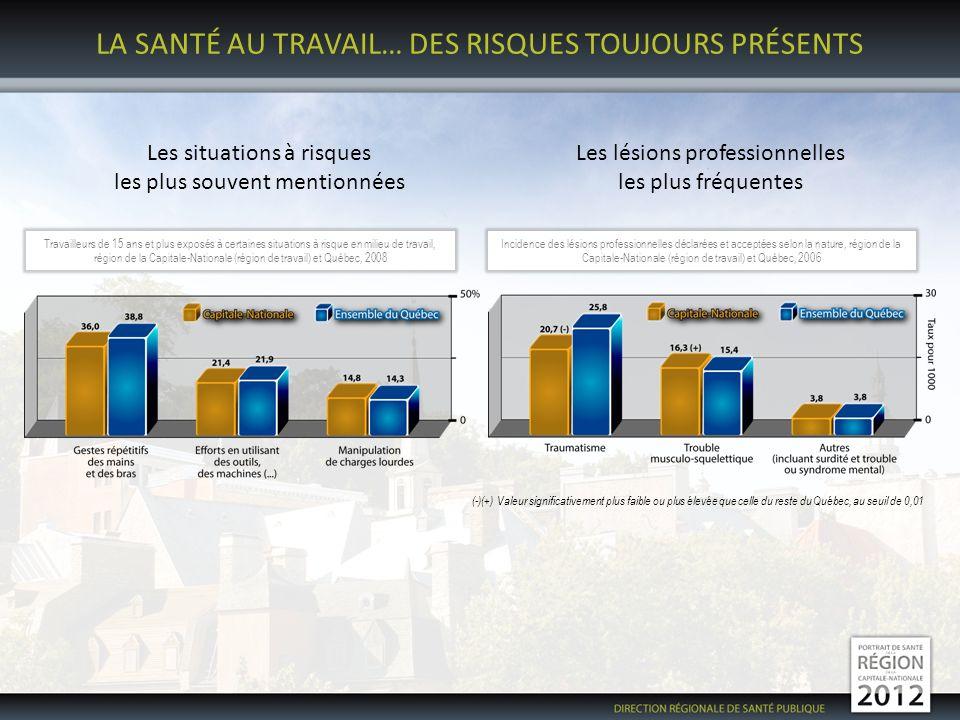 LA SANTÉ AU TRAVAIL… DES RISQUES TOUJOURS PRÉSENTS Les situations à risques les plus souvent mentionnées Les lésions professionnelles les plus fréquentes (-)(+) Valeur significativement plus faible ou plus élevée que celle du reste du Québec, au seuil de 0,01 Travailleurs de 15 ans et plus exposés à certaines situations à risque en milieu de travail, région de la Capitale-Nationale (région de travail) et Québec, 2008 Incidence des lésions professionnelles déclarées et acceptées selon la nature, région de la Capitale-Nationale (région de travail) et Québec, 2006