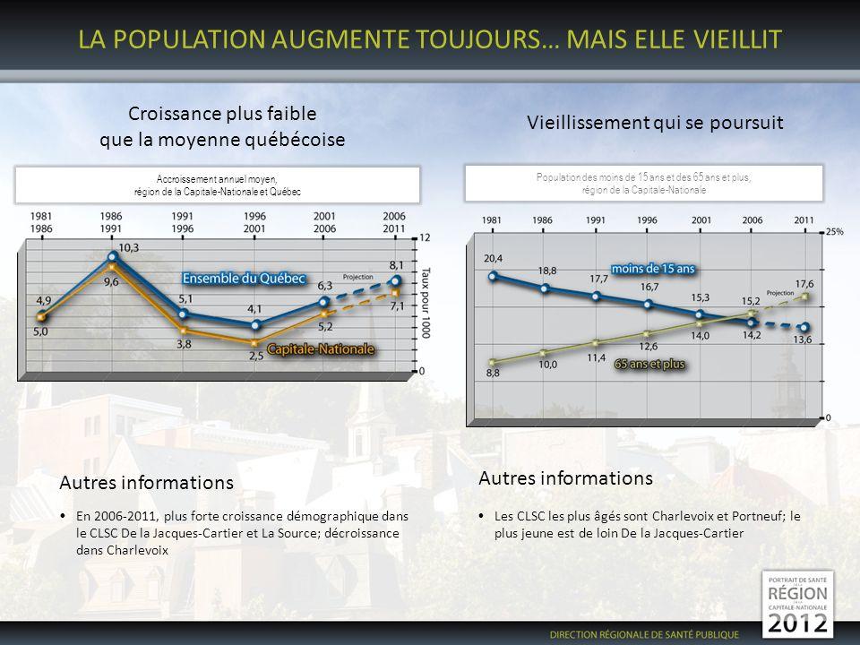 LA POPULATION AUGMENTE TOUJOURS… MAIS ELLE VIEILLIT Croissance plus faible que la moyenne québécoise Vieillissement qui se poursuit Accroissement annuel moyen, région de la Capitale-Nationale et Québec Population des moins de 15 ans et des 65 ans et plus, région de la Capitale-Nationale Autres informations En 2006-2011, plus forte croissance démographique dans le CLSC De la Jacques-Cartier et La Source; décroissance dans Charlevoix Autres informations Les CLSC les plus âgés sont Charlevoix et Portneuf; le plus jeune est de loin De la Jacques-Cartier