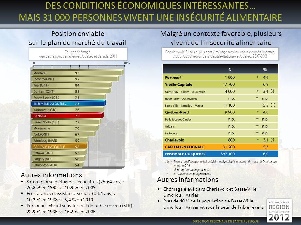 LES TRAUMATISMES NON-INTENTIONNELS… UNE SITUATION ENVIABLE COMPARÉE À LENSEMBLE DU QUÉBEC Pour la mortalité et les hospitalisationsPour certains comportements Autres informations Hospitalisation et mortalité plus élevées dans Charlevoix Plus de conducteurs et de passagers avant utilisent la ceinture de sécurité la nuit (2008) ConducteursPassagers avant Capitale-Nationale93 %95 % Ensemble du Québec 90 %88 % Davantage de cyclistes portent un casque de sécurité (2008) Capitale-Nationale 57 % Ensemble du Québec 37 % Mortalité par traumatismes non-intentionnels, région de la Capitale-Nationale et Québec, 2005-2008 Hospitalisations pour traumatismes non-intentionnels, région de la Capitale-Nationale et Québec, 2006-2009 (-) Valeur significativement plus faible que celle du reste du Québec, au seuil de 0,01