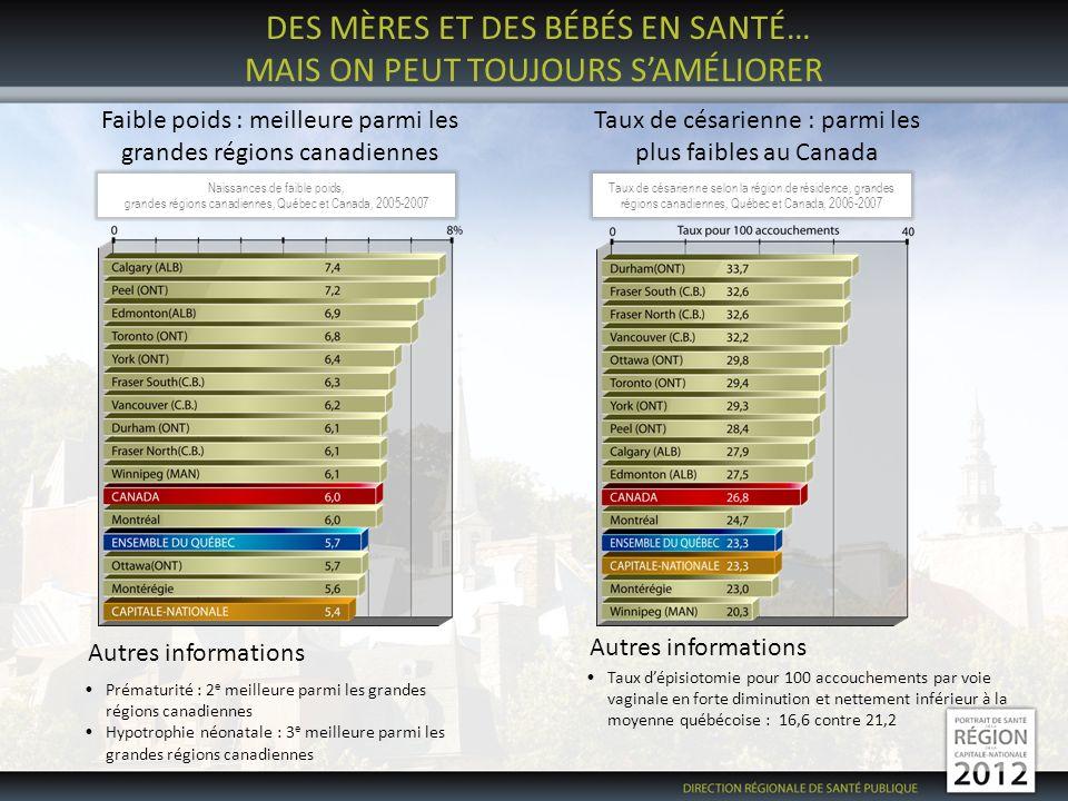 DES MÈRES ET DES BÉBÉS EN SANTÉ… MAIS ON PEUT TOUJOURS SAMÉLIORER Faible poids : meilleure parmi les grandes régions canadiennes Taux de césarienne : parmi les plus faibles au Canada Autres informations Prématurité : 2 e meilleure parmi les grandes régions canadiennes Hypotrophie néonatale : 3 e meilleure parmi les grandes régions canadiennes Taux dépisiotomie pour 100 accouchements par voie vaginale en forte diminution et nettement inférieur à la moyenne québécoise : 16,6 contre 21,2 Naissances de faible poids, grandes régions canadiennes, Québec et Canada, 2005-2007 Taux de césarienne selon la région de résidence, grandes régions canadiennes, Québec et Canada, 2006-2007