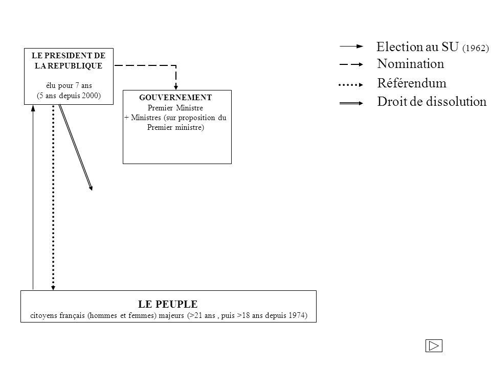 LE PRESIDENT DE LA REPUBLIQUE LE PEUPLE citoyens français (hommes et femmes) majeurs (>21 ans, puis >18 ans depuis 1974) GOUVERNEMENT Premier Ministre