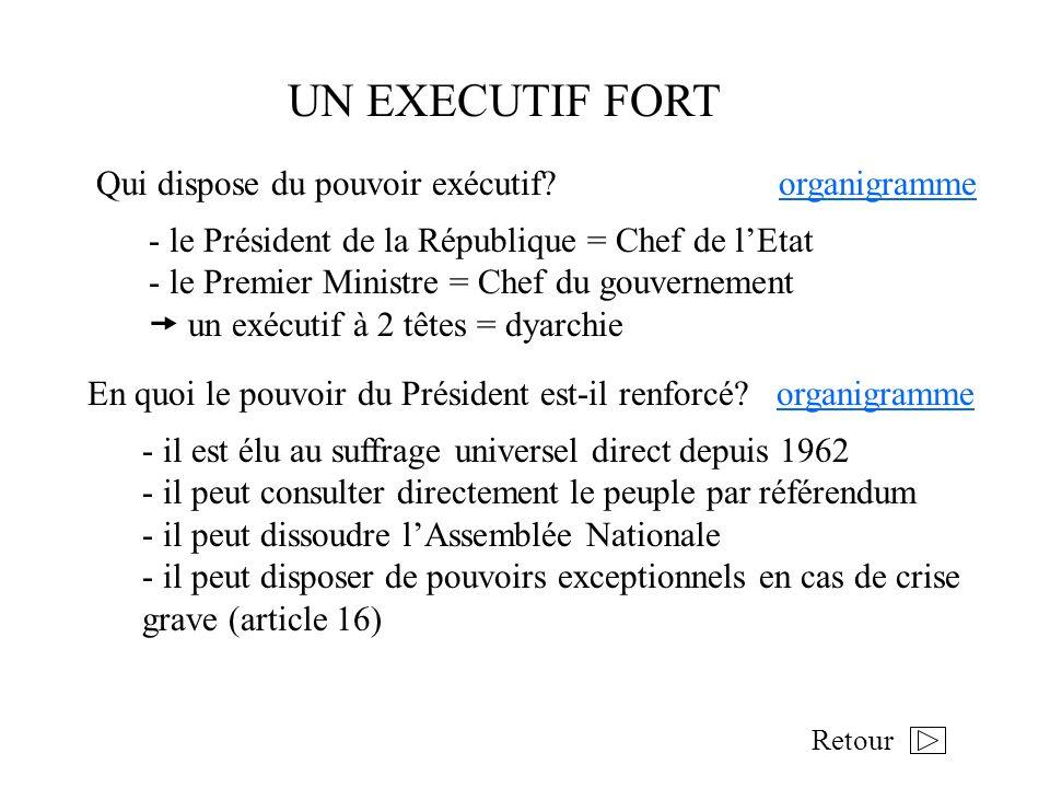 UN EXECUTIF FORT Qui dispose du pouvoir exécutif? organigrammeorganigramme - le Président de la République = Chef de lEtat - le Premier Ministre = Che