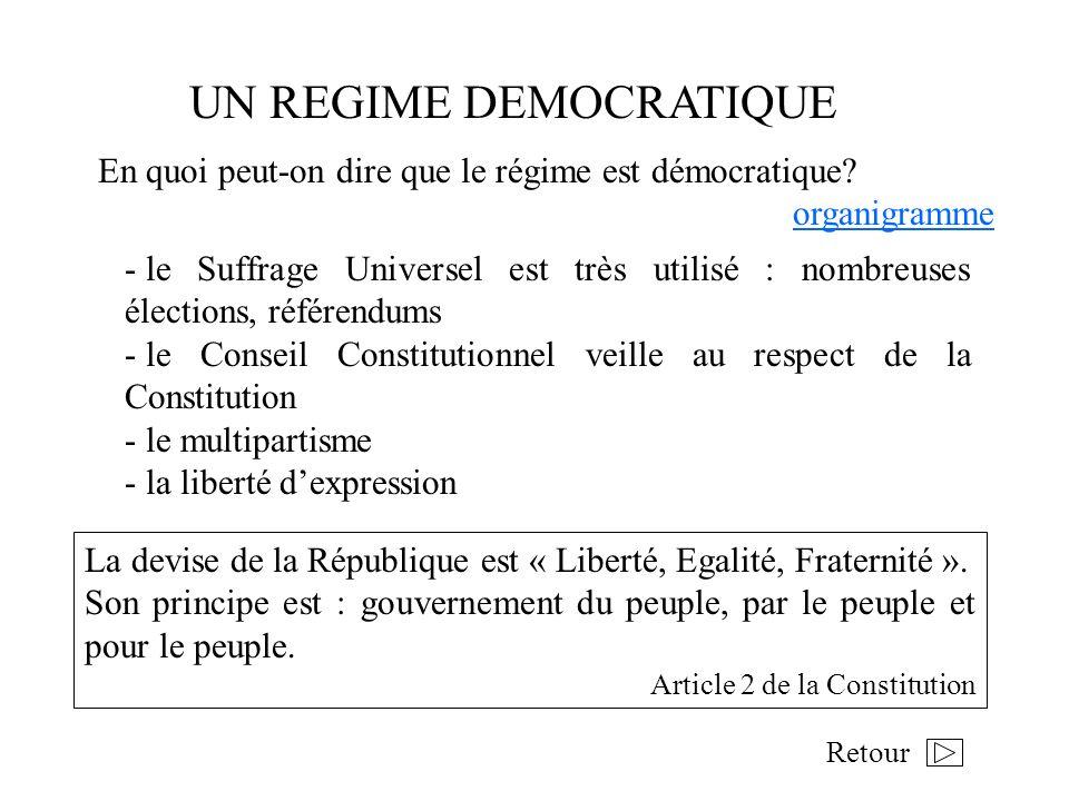 UN REGIME DEMOCRATIQUE - le Suffrage Universel est très utilisé : nombreuses élections, référendums - le Conseil Constitutionnel veille au respect de