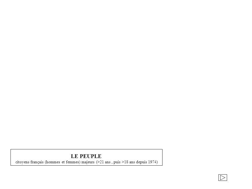 LE PEUPLE citoyens français (hommes et femmes) majeurs (>21 ans, puis >18 ans depuis 1974)