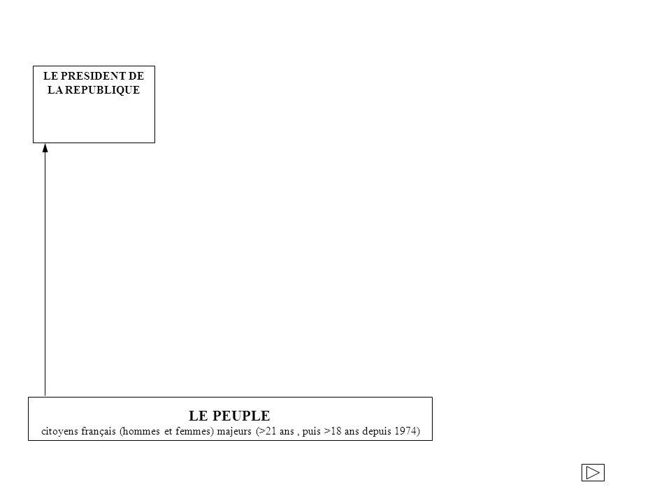 LE PRESIDENT DE LA REPUBLIQUE LE PEUPLE citoyens français (hommes et femmes) majeurs (>21 ans, puis >18 ans depuis 1974)