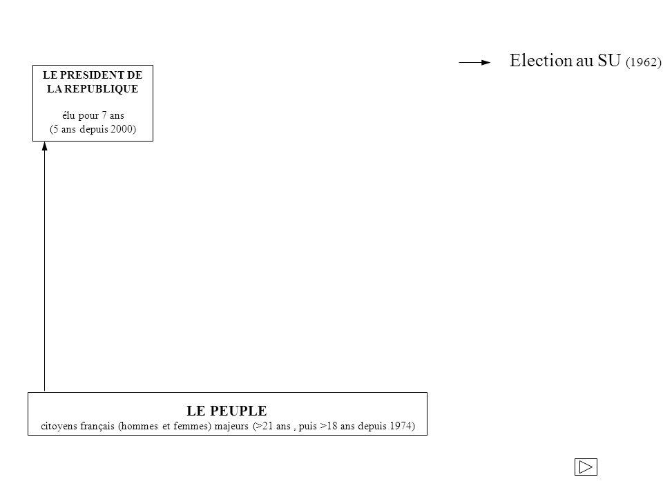 LE PRESIDENT DE LA REPUBLIQUE élu pour 7 ans (5 ans depuis 2000) LE PEUPLE citoyens français (hommes et femmes) majeurs (>21 ans, puis >18 ans depuis