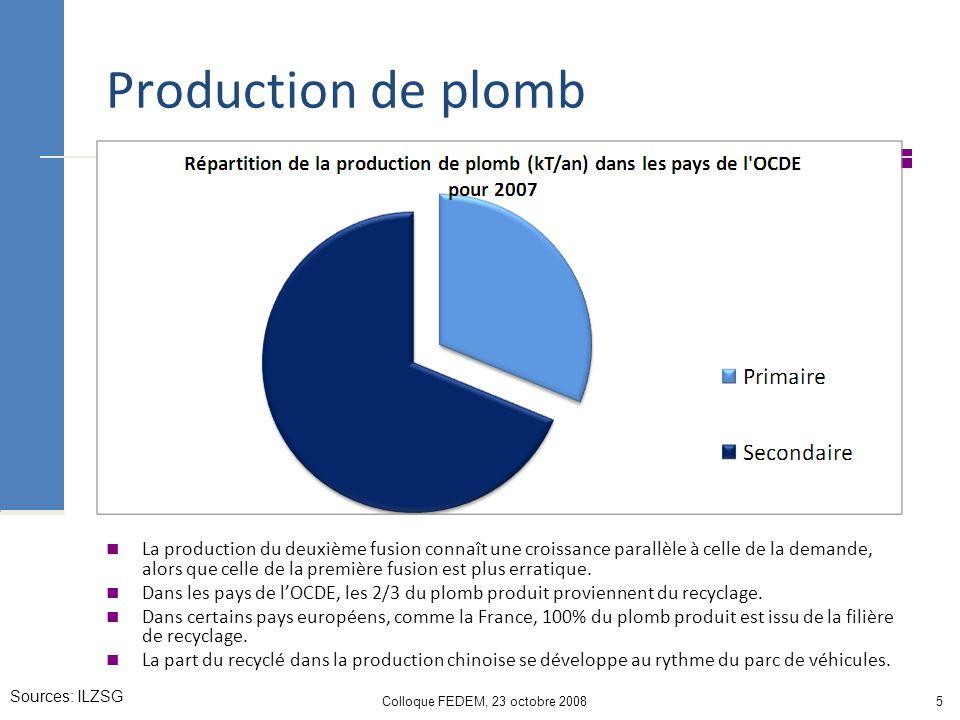 Colloque FEDEM, 23 octobre 20085 Production de plomb La production du deuxième fusion connaît une croissance parallèle à celle de la demande, alors que celle de la première fusion est plus erratique.