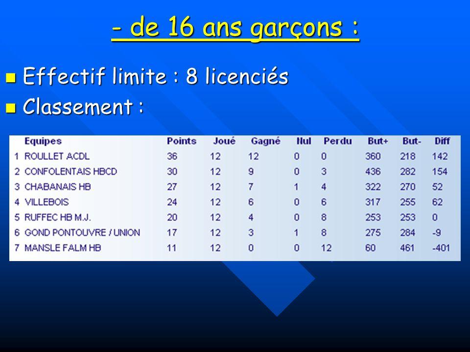 2 filles de 97 intégrées cette année alors que la catégorie est 95/96, bonne progression dAudrey qui pourrait intégrer léquipe Charente.