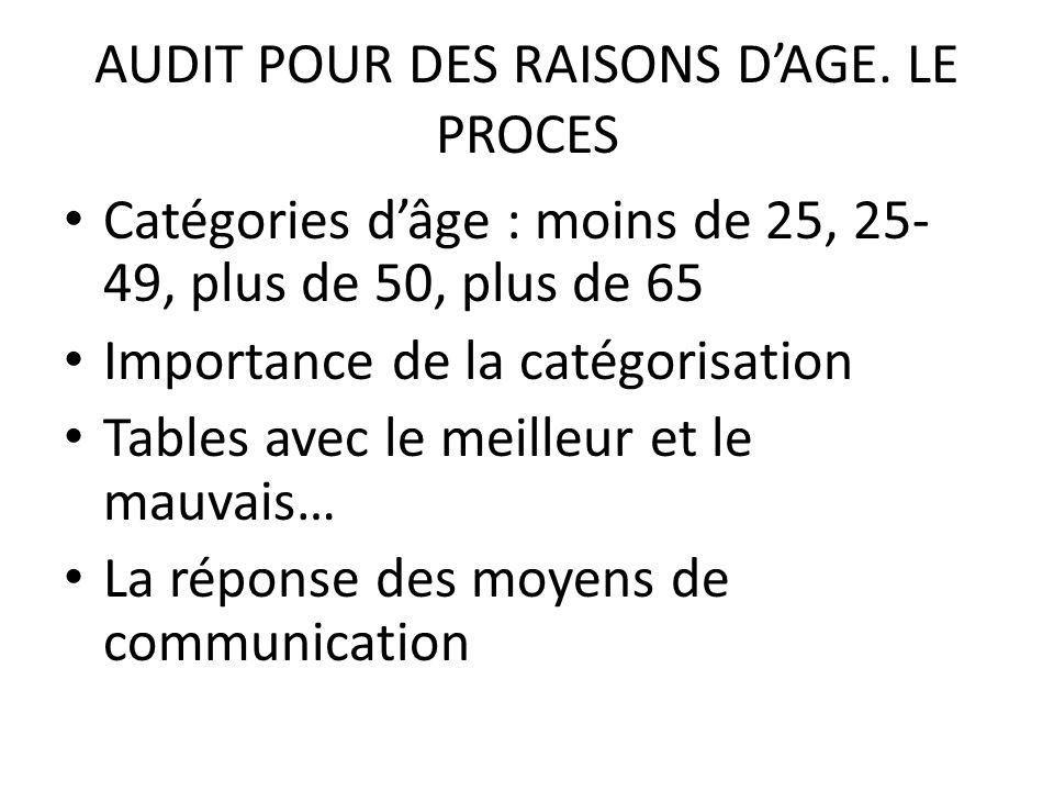 AUDIT POUR DES RAISONS DAGE.