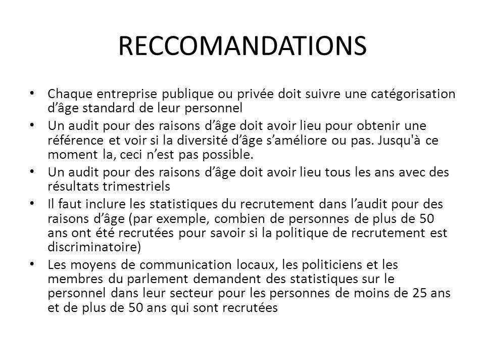 RECCOMANDATIONS Chaque entreprise publique ou privée doit suivre une catégorisation dâge standard de leur personnel Un audit pour des raisons dâge doit avoir lieu pour obtenir une référence et voir si la diversité dâge saméliore ou pas.