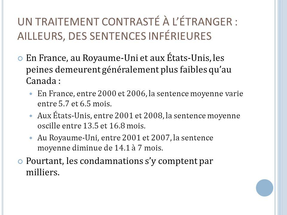 UN TRAITEMENT CONTRASTÉ À LÉTRANGER : AILLEURS, DES SENTENCES INFÉRIEURES En France, au Royaume-Uni et aux États-Unis, les peines demeurent généralement plus faibles quau Canada : En France, entre 2000 et 2006, la sentence moyenne varie entre 5.7 et 6.5 mois.