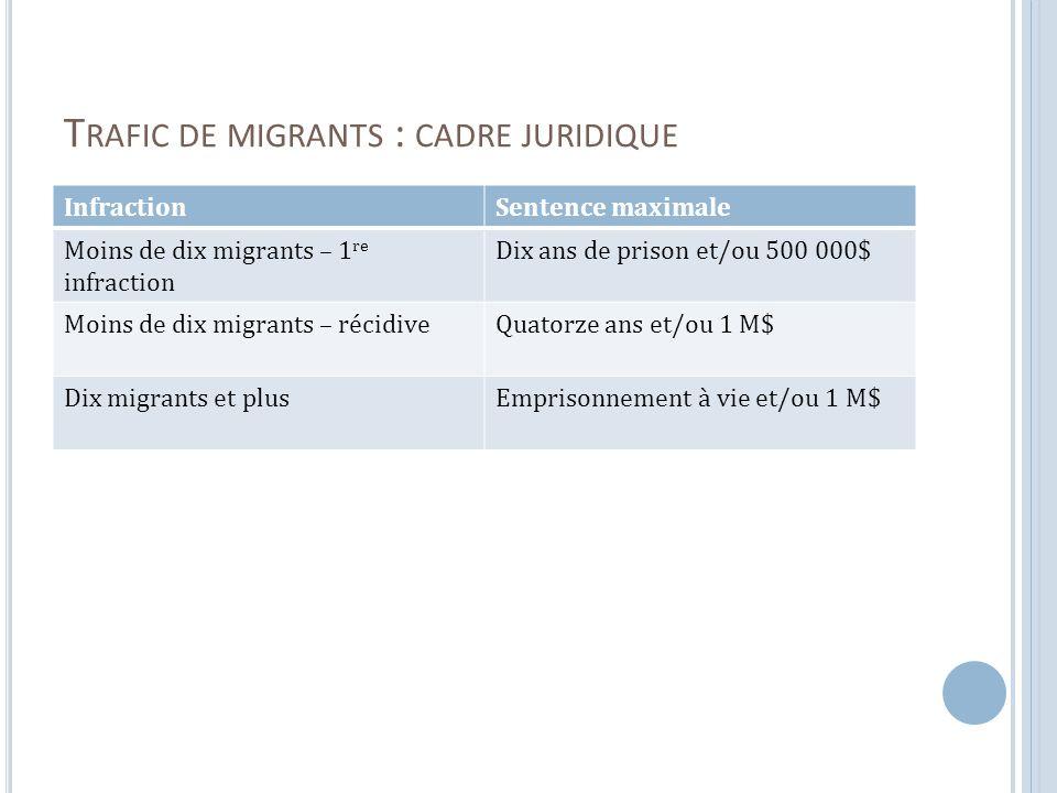 T RAFIC DE MIGRANTS : CADRE JURIDIQUE InfractionSentence maximale Moins de dix migrants – 1 re infraction Dix ans de prison et/ou 500 000$ Moins de dix migrants – récidiveQuatorze ans et/ou 1 M$ Dix migrants et plusEmprisonnement à vie et/ou 1 M$