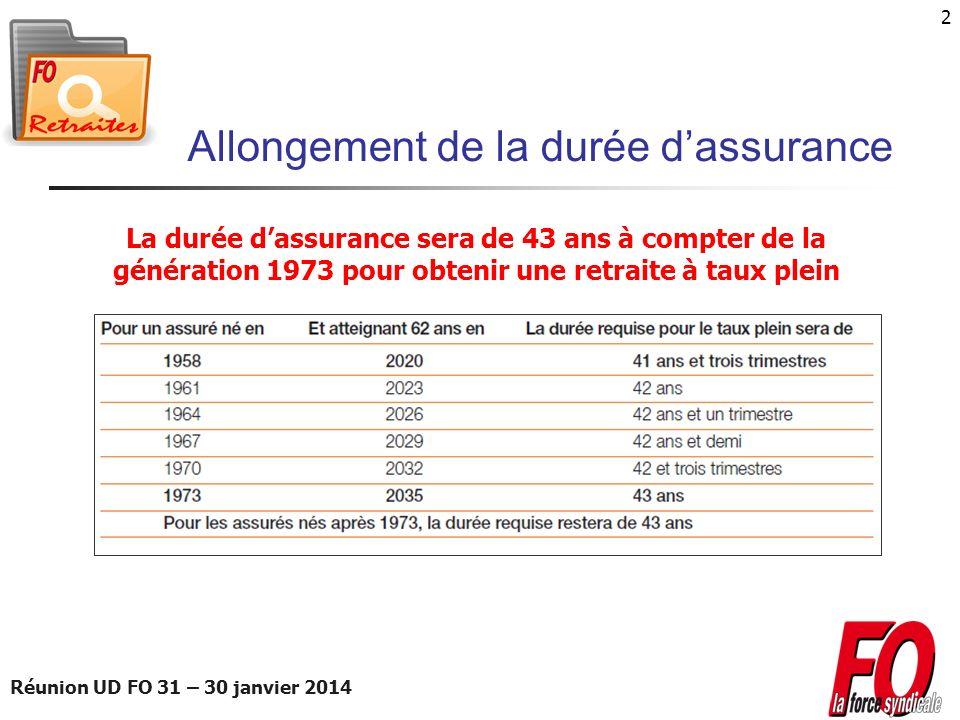 Réunion UD FO 31 – 30 janvier 2014 2 Allongement de la durée dassurance La durée dassurance sera de 43 ans à compter de la génération 1973 pour obteni