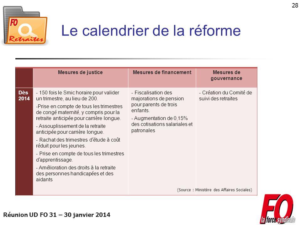 Réunion UD FO 31 – 30 janvier 2014 28 Le calendrier de la réforme Mesures de justiceMesures de financementMesures de gouvernance D è s 2014 - 150 fois
