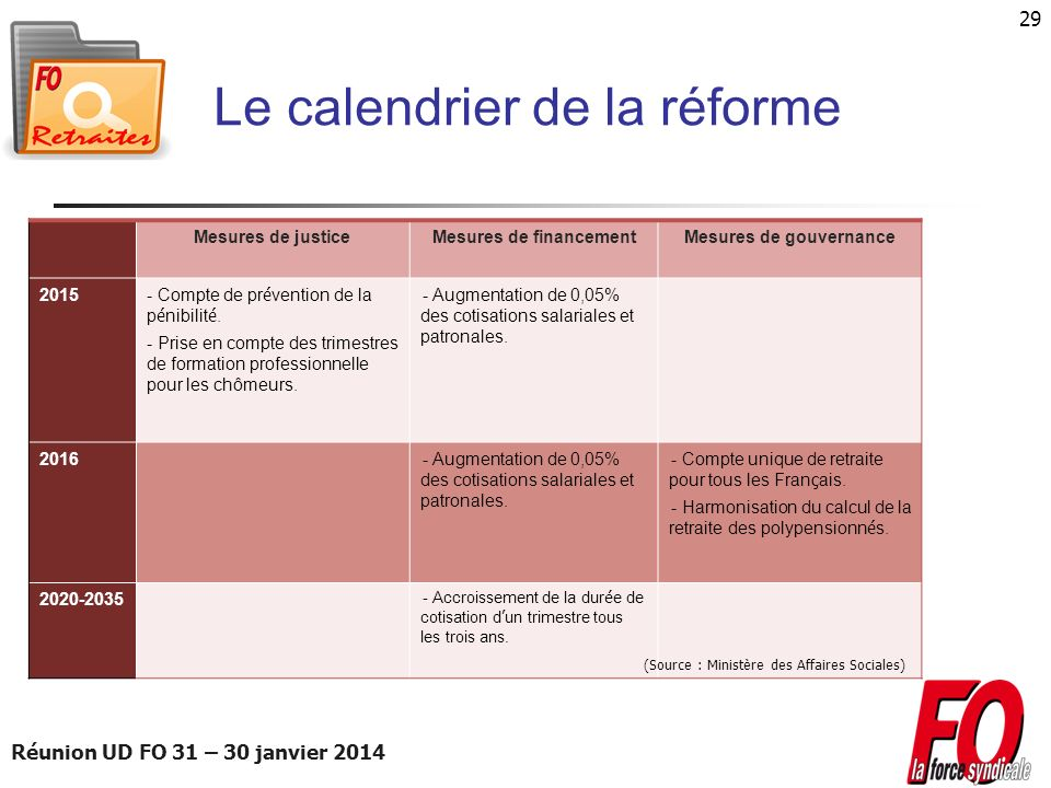 Réunion UD FO 31 – 30 janvier 2014 29 Le calendrier de la réforme Mesures de justiceMesures de financementMesures de gouvernance 2015 - Compte de pr é