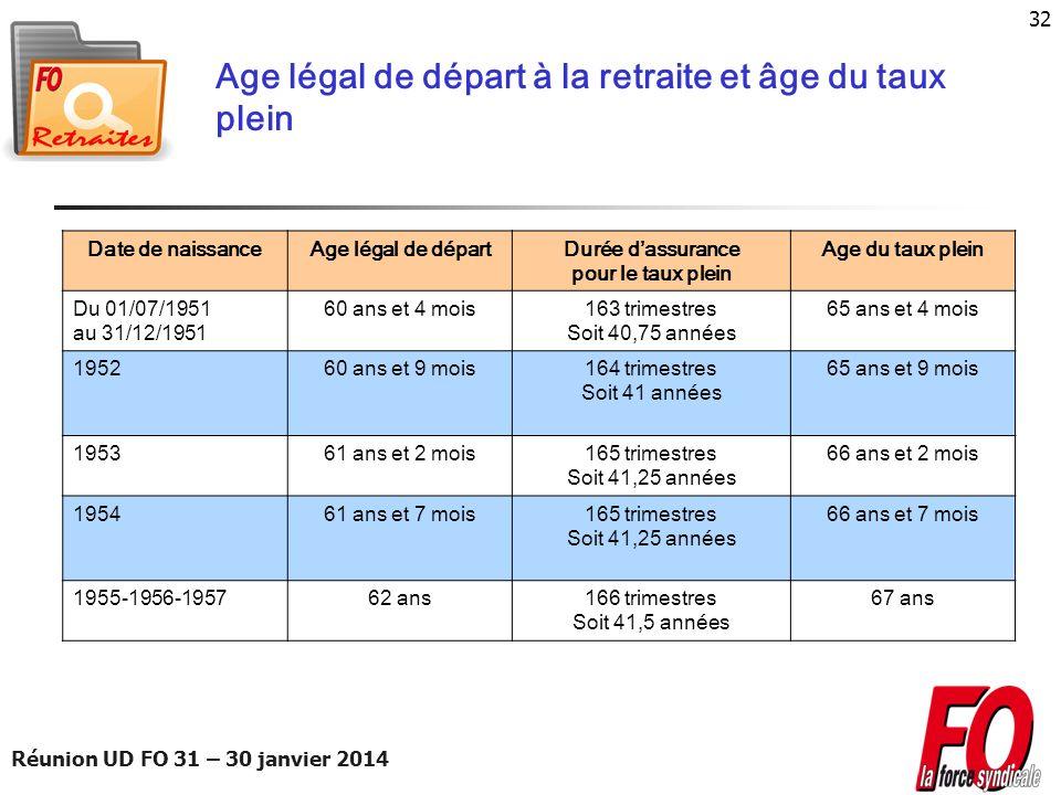 Réunion UD FO 31 – 30 janvier 2014 32 Age légal de départ à la retraite et âge du taux plein Date de naissanceAge légal de départDurée dassurance pour