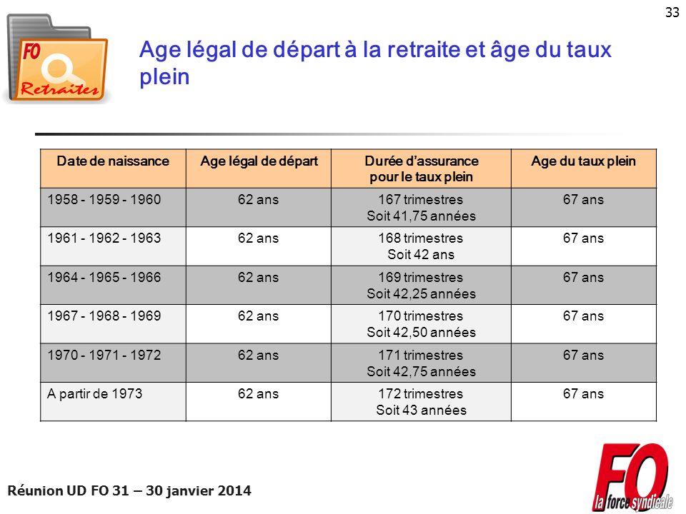 Réunion UD FO 31 – 30 janvier 2014 33 Age légal de départ à la retraite et âge du taux plein Date de naissanceAge légal de départDurée dassurance pour