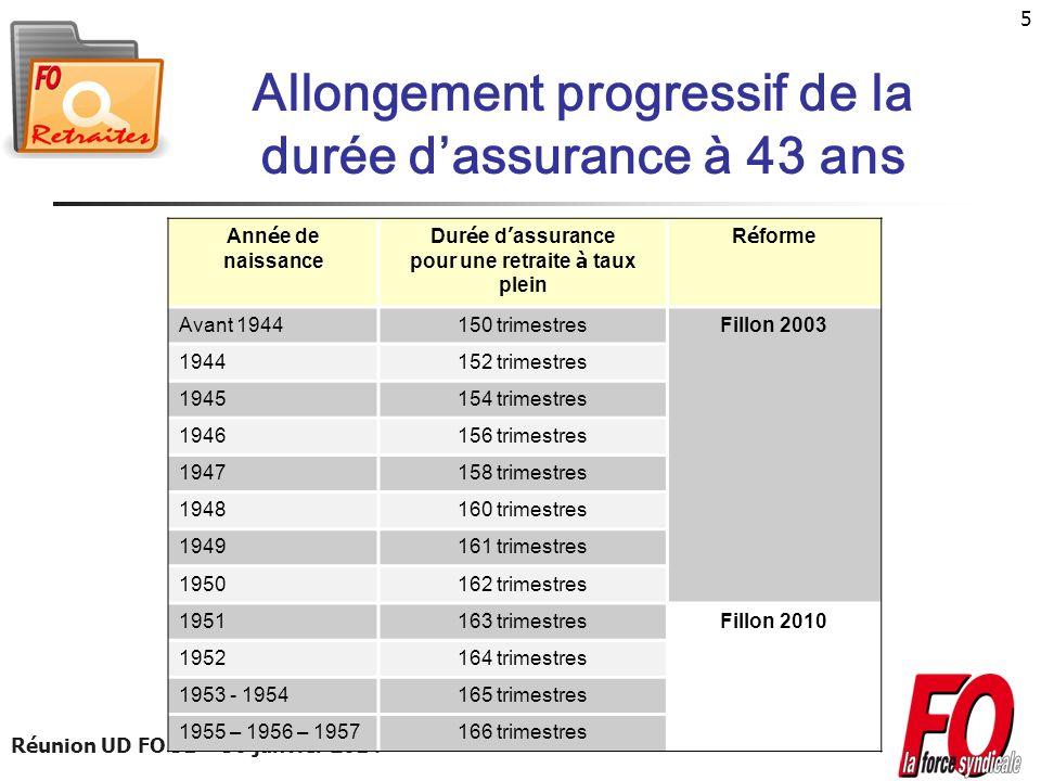 Réunion UD FO 31 – 30 janvier 2014 5 Allongement progressif de la durée dassurance à 43 ans Ann é e de naissance Dur é e d assurance pour une retraite