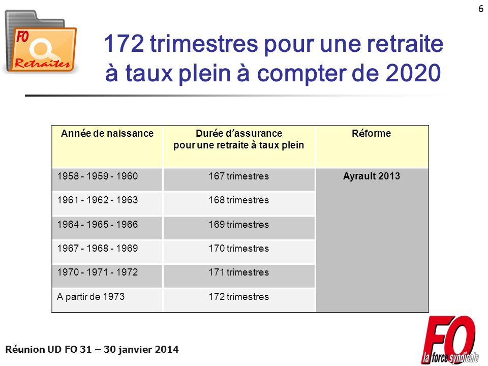 Réunion UD FO 31 – 30 janvier 2014 27 Les études et rapports commandés Impact du passage de 65 à 67 ans de lâge du taux plein sans condition de durée dassurance, et plus particulièrement de leffet sur la retraite des femmes.
