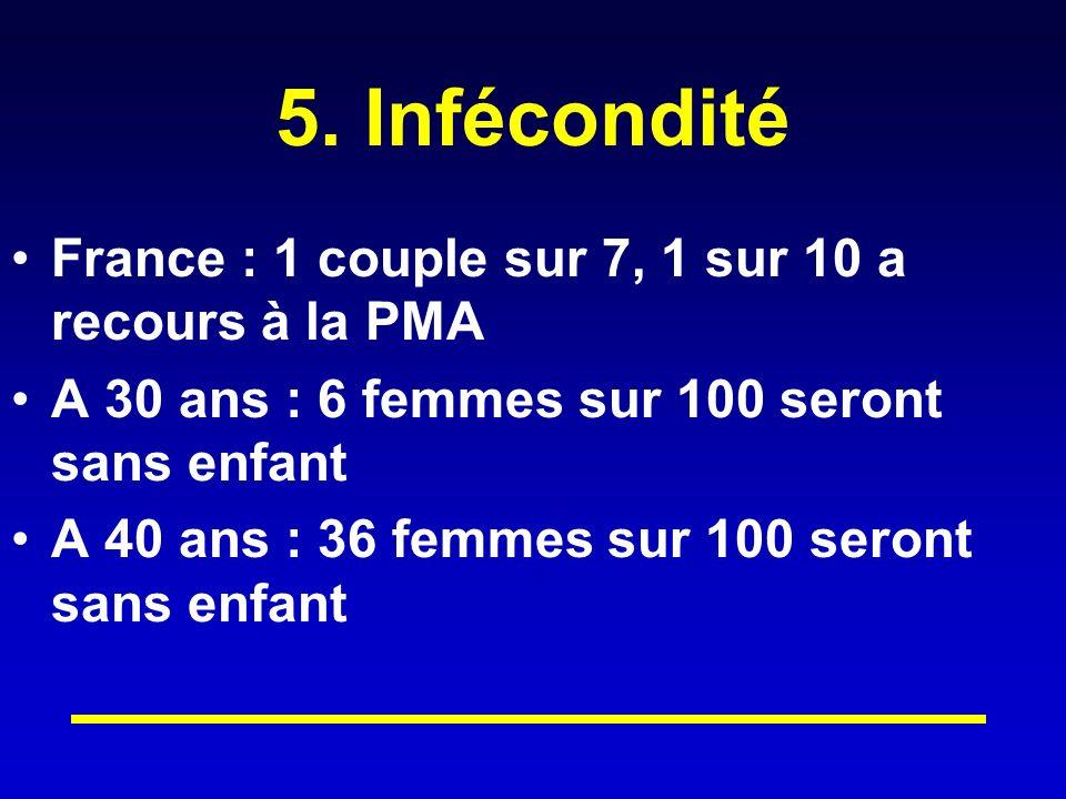 5. Infécondité France : 1 couple sur 7, 1 sur 10 a recours à la PMA A 30 ans : 6 femmes sur 100 seront sans enfant A 40 ans : 36 femmes sur 100 seront