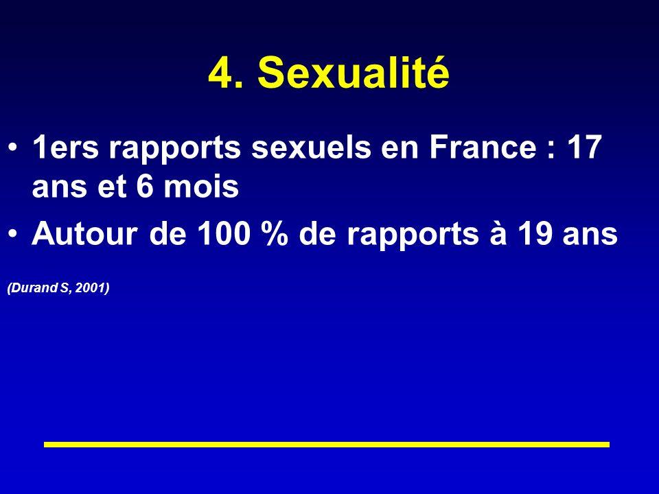 4. Sexualité 1ers rapports sexuels en France : 17 ans et 6 mois Autour de 100 % de rapports à 19 ans (Durand S, 2001)
