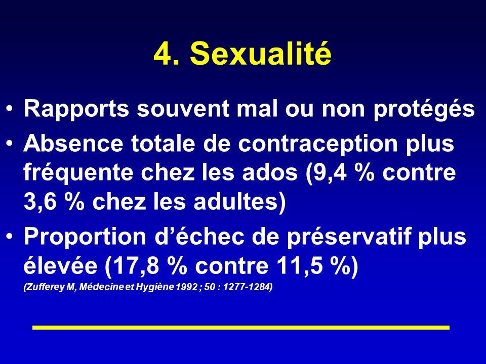 4. Sexualité Rapports souvent mal ou non protégés Absence totale de contraception plus fréquente chez les ados (9,4 % contre 3,6 % chez les adultes) P