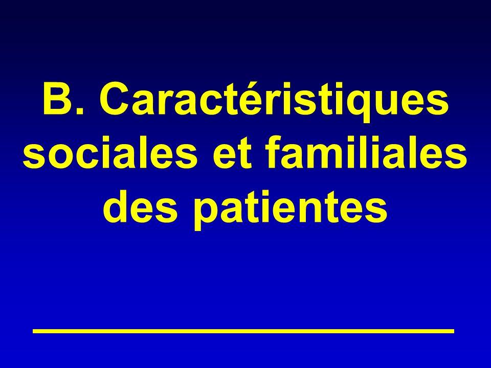 B. Caractéristiques sociales et familiales des patientes