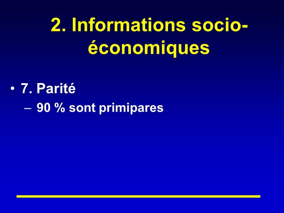 2. Informations socio- économiques 7. Parité – 90 % sont primipares