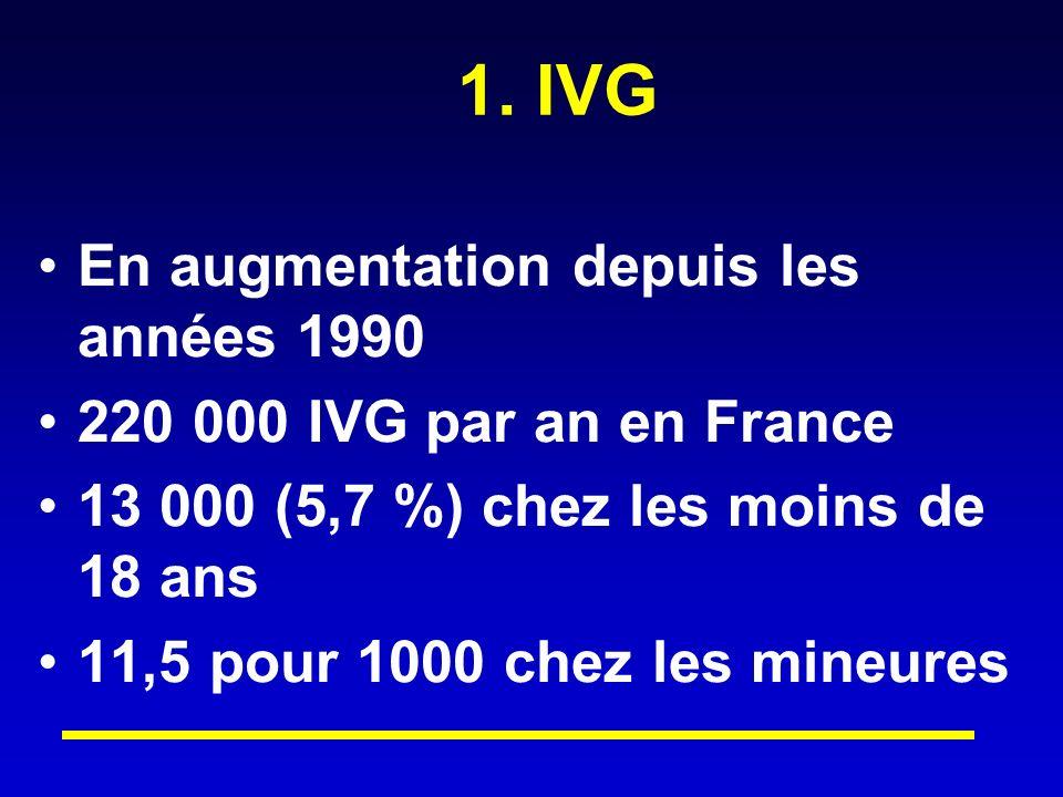 1. IVG En augmentation depuis les années 1990 220 000 IVG par an en France 13 000 (5,7 %) chez les moins de 18 ans 11,5 pour 1000 chez les mineures