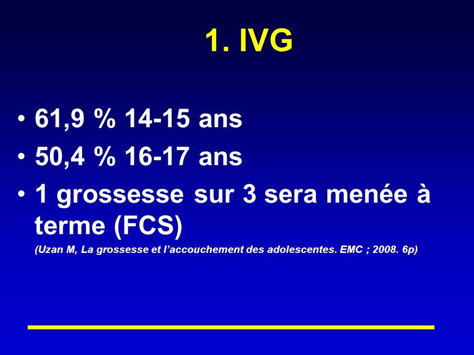 1. IVG 61,9 % 14-15 ans 50,4 % 16-17 ans 1 grossesse sur 3 sera menée à terme (FCS) (Uzan M, La grossesse et laccouchement des adolescentes. EMC ; 200
