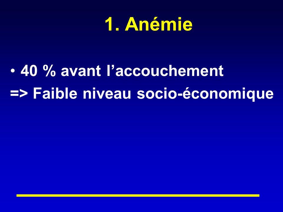 1. Anémie 40 % avant laccouchement => Faible niveau socio-économique
