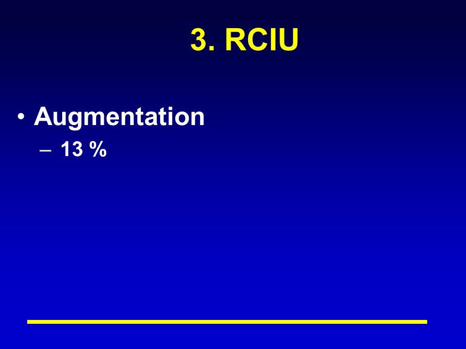 3. RCIU Augmentation – 13 %