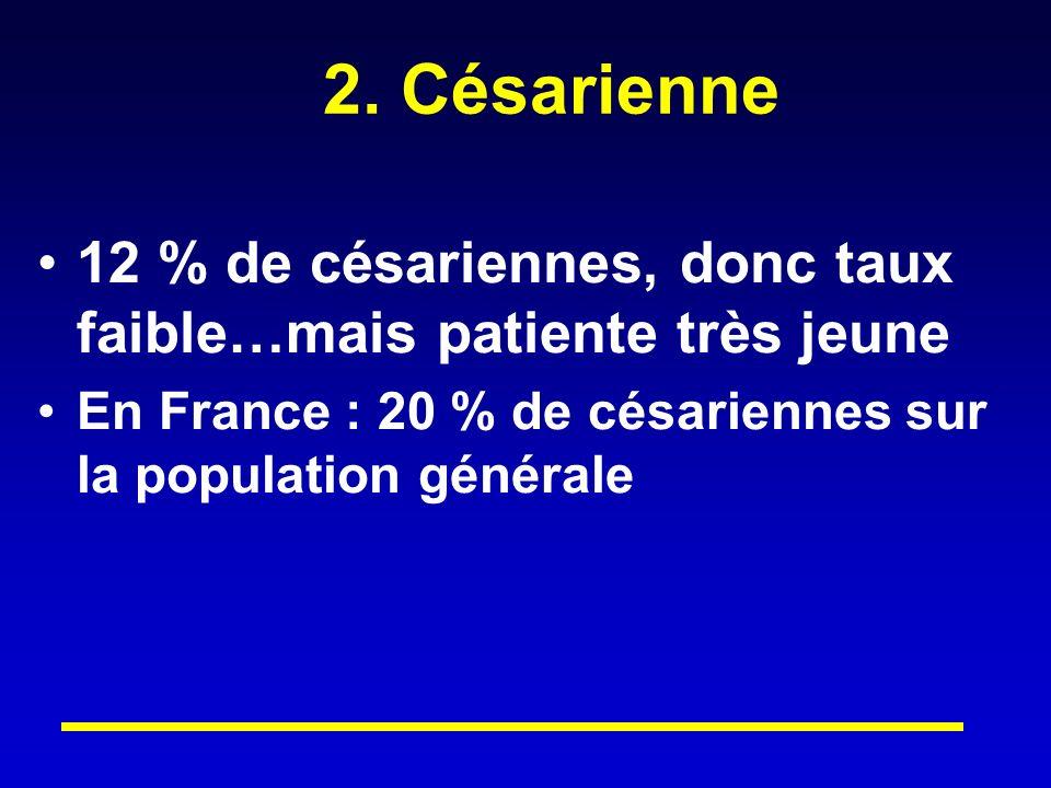 2. Césarienne 12 % de césariennes, donc taux faible…mais patiente très jeune En France : 20 % de césariennes sur la population générale