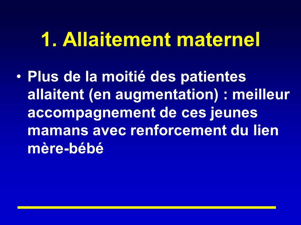 1. Allaitement maternel Plus de la moitié des patientes allaitent (en augmentation) : meilleur accompagnement de ces jeunes mamans avec renforcement d