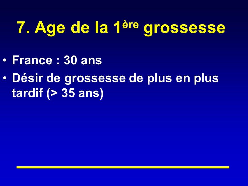 7. Age de la 1 ère grossesse France : 30 ans Désir de grossesse de plus en plus tardif (> 35 ans)