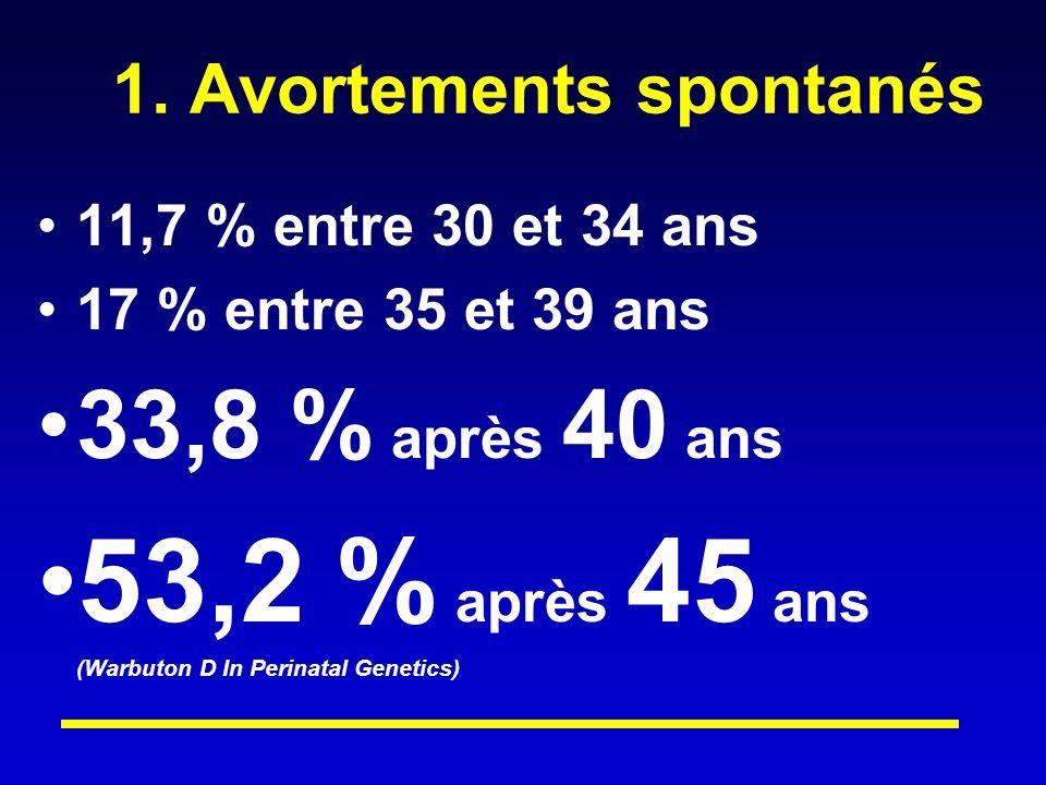 1. Avortements spontanés 11,7 % entre 30 et 34 ans 17 % entre 35 et 39 ans 33,8 % après 40 ans 53,2 % après 45 ans (Warbuton D In Perinatal Genetics)