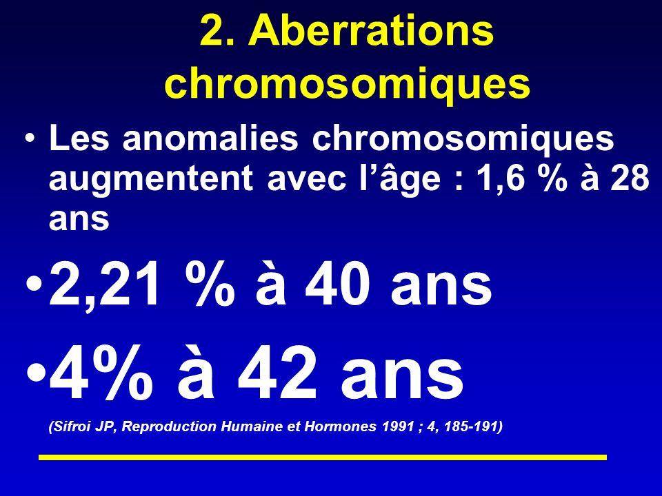 2. Aberrations chromosomiques Les anomalies chromosomiques augmentent avec lâge : 1,6 % à 28 ans 2,21 % à 40 ans 4% à 42 ans (Sifroi JP, Reproduction