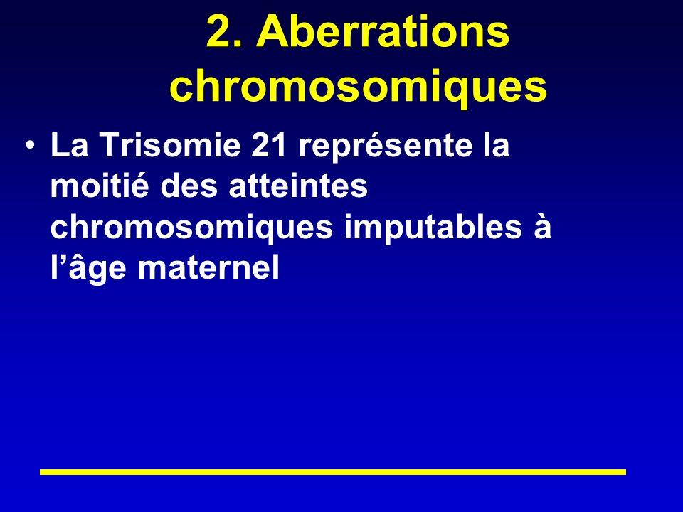 2. Aberrations chromosomiques La Trisomie 21 représente la moitié des atteintes chromosomiques imputables à lâge maternel