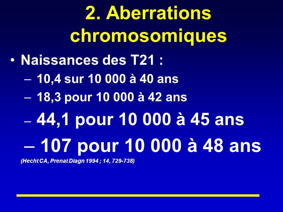 2. Aberrations chromosomiques Naissances des T21 : – 10,4 sur 10 000 à 40 ans – 18,3 pour 10 000 à 42 ans – 44,1 pour 10 000 à 45 ans – 107 pour 10 00