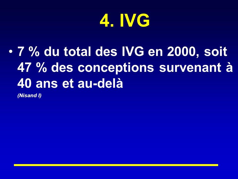 4. IVG 7 % du total des IVG en 2000, soit 47 % des conceptions survenant à 40 ans et au-delà (Nisand I)